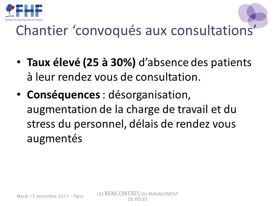 Chantier convoqués aux consultations Taux élevé (25 à 30%) dabsence des patients à leur rendez vous de consultation. Conséquences : désorganisation, a