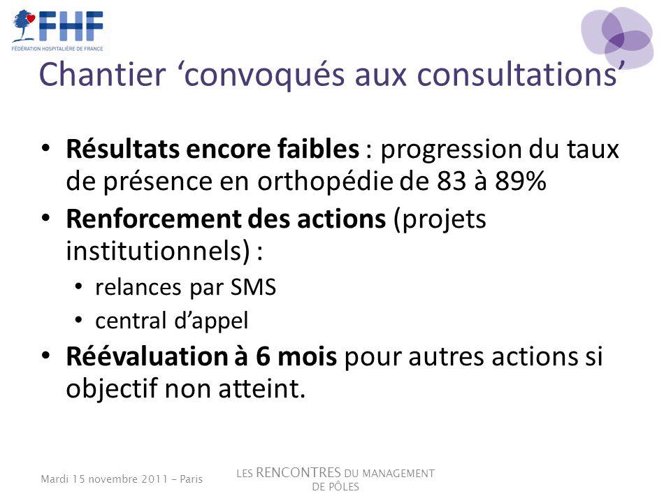 Chantier convoqués aux consultations Résultats encore faibles : progression du taux de présence en orthopédie de 83 à 89% Renforcement des actions (pr
