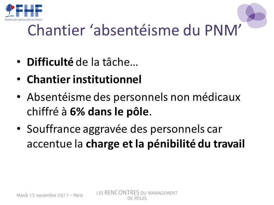 Chantier absentéisme du PNM Difficulté de la tâche… Chantier institutionnel Absentéisme des personnels non médicaux chiffré à 6% dans le pôle. Souffra