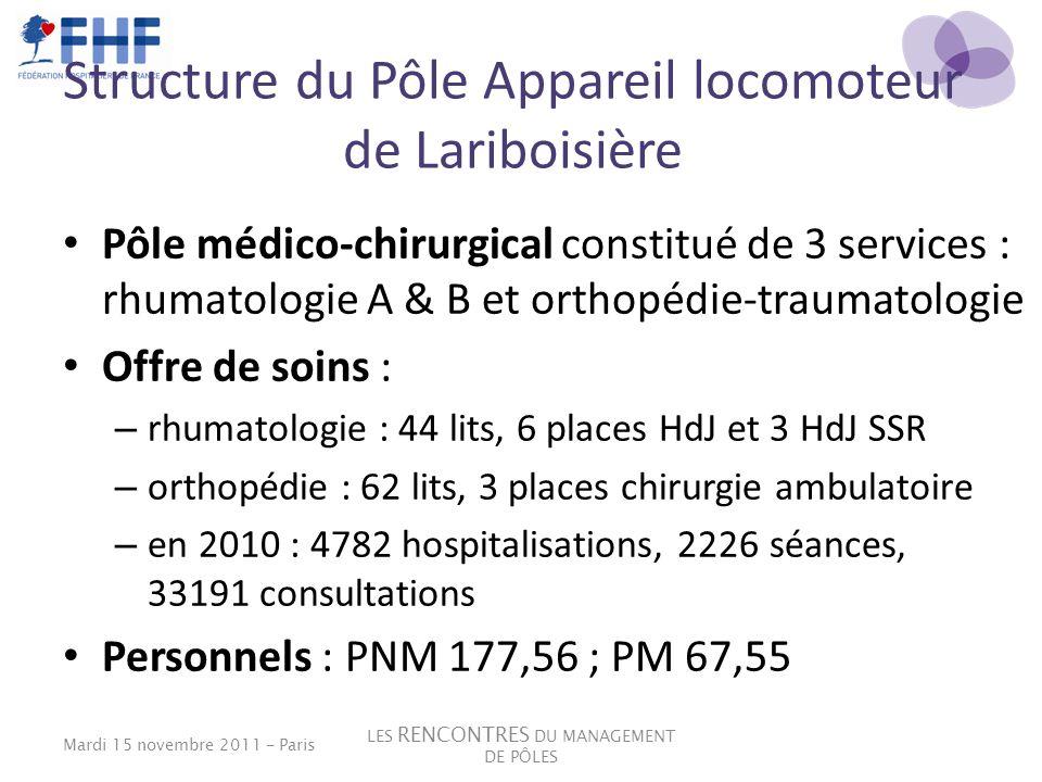 Structure du Pôle Appareil locomoteur de Lariboisière Pôle médico-chirurgical constitué de 3 services : rhumatologie A & B et orthopédie-traumatologie