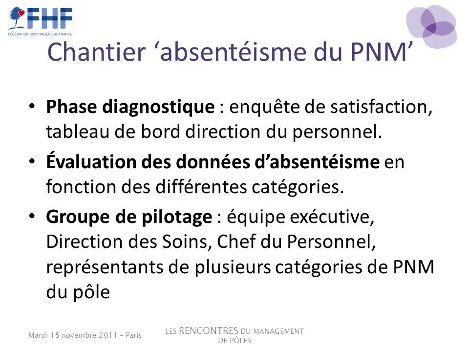 Chantier absentéisme du PNM Phase diagnostique : enquête de satisfaction, tableau de bord direction du personnel. Évaluation des données dabsentéisme