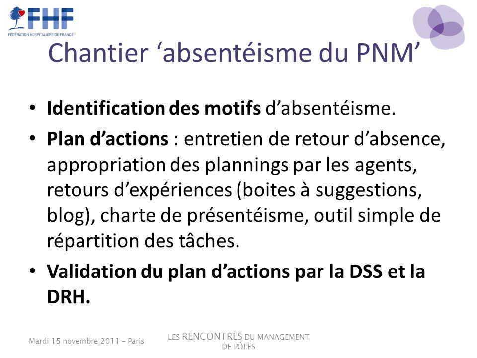 Chantier absentéisme du PNM Identification des motifs dabsentéisme. Plan dactions : entretien de retour dabsence, appropriation des plannings par les
