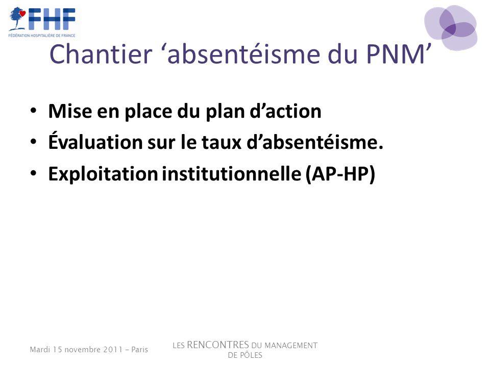 Chantier absentéisme du PNM Mise en place du plan daction Évaluation sur le taux dabsentéisme. Exploitation institutionnelle (AP-HP) LES RENCONTRES DU