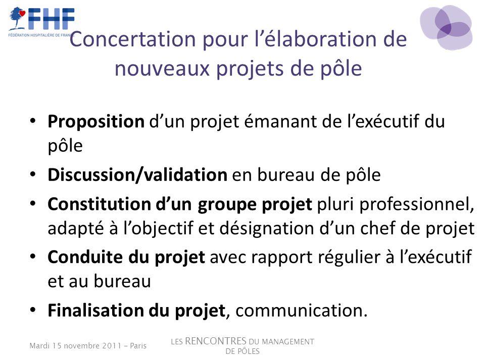 Concertation pour lélaboration de nouveaux projets de pôle Proposition dun projet émanant de lexécutif du pôle Discussion/validation en bureau de pôle