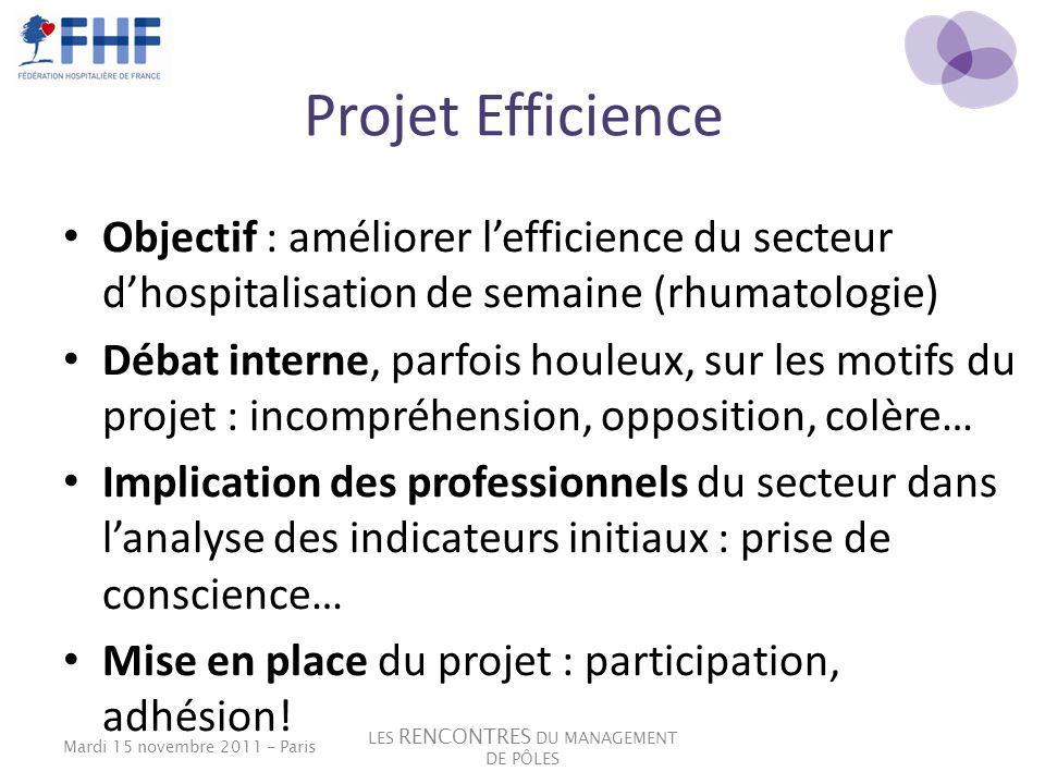 Projet Efficience Objectif : améliorer lefficience du secteur dhospitalisation de semaine (rhumatologie) Débat interne, parfois houleux, sur les motif
