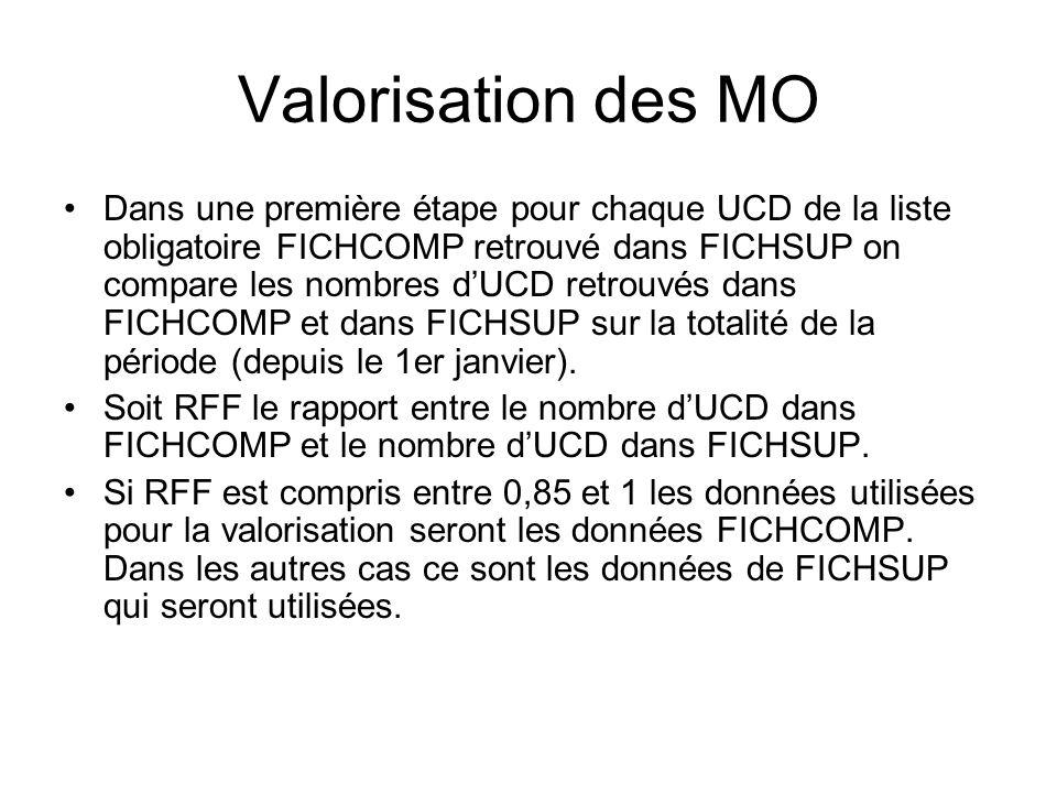 Valorisation des MO Dans une première étape pour chaque UCD de la liste obligatoire FICHCOMP retrouvé dans FICHSUP on compare les nombres dUCD retrouv