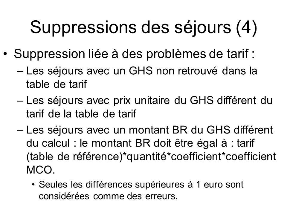 Suppressions des séjours (4) Suppression liée à des problèmes de tarif : –Les séjours avec un GHS non retrouvé dans la table de tarif –Les séjours ave