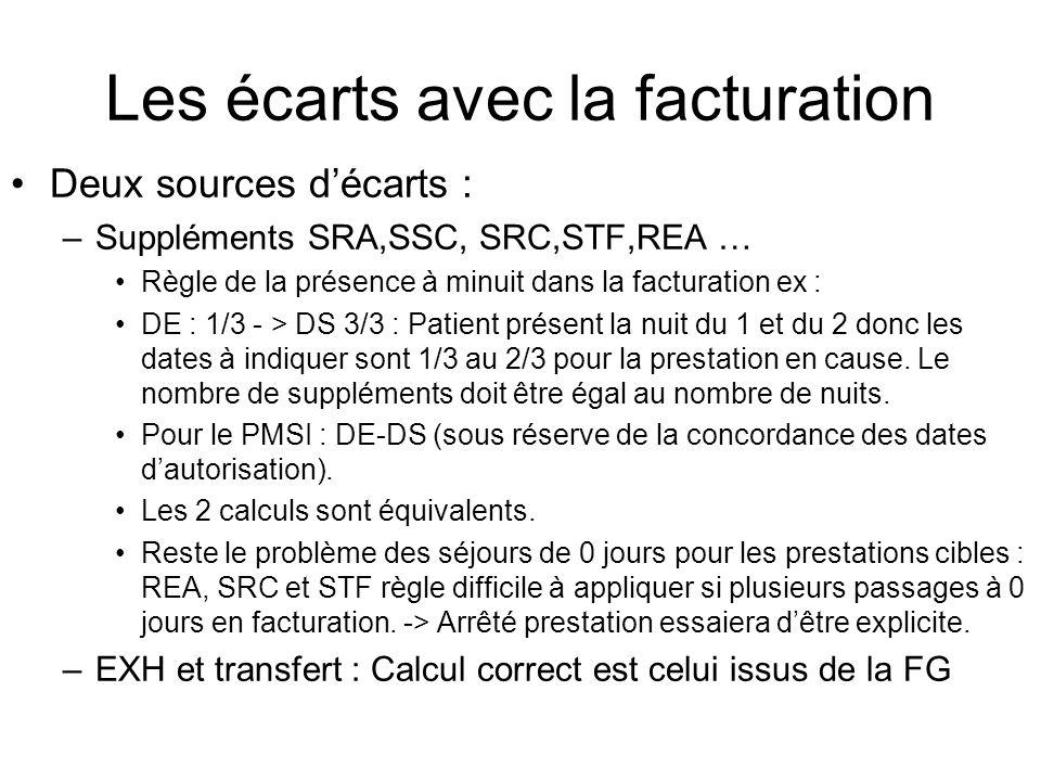 Les écarts avec la facturation Deux sources décarts : –Suppléments SRA,SSC, SRC,STF,REA … Règle de la présence à minuit dans la facturation ex : DE :