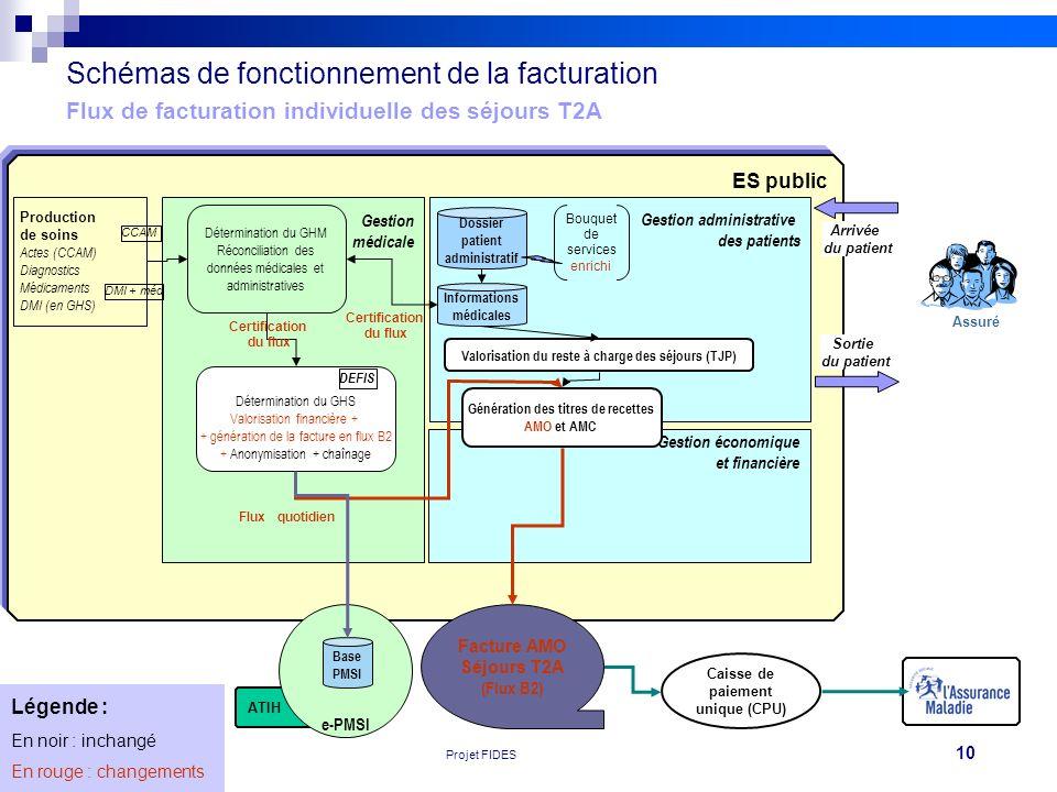 10 GRED 060410 V0Projet FIDES Caisse de paiement unique (CPU) ATIH ES public e-PMSI Schémas de fonctionnement de la facturation Flux de facturation in