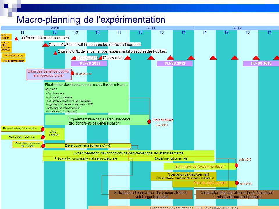 5 GRED 060410 V0Projet FIDES Macro-planning de lexpérimentation T2T3T4T1T2T3T4T1T2T3T4T1 201120122010 4 février : COPIL de lancement 7 avril : COPIL d