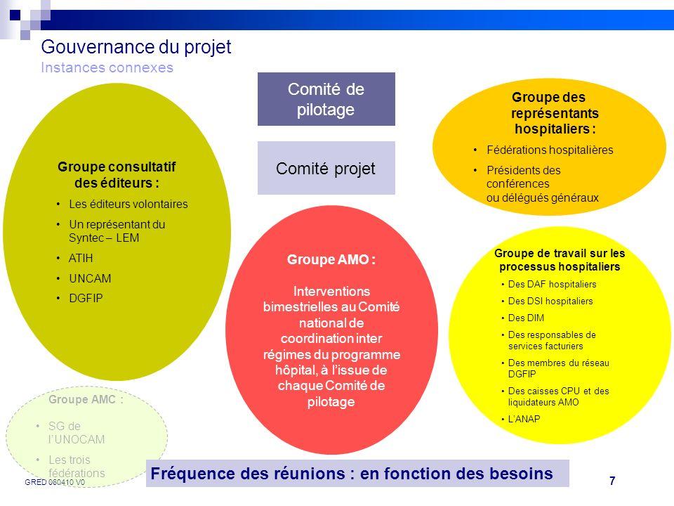 7 GRED 060410 V0Projet FIDES Gouvernance du projet Instances connexes Comité de pilotage Comité projet Groupe consultatif des éditeurs : Les éditeurs
