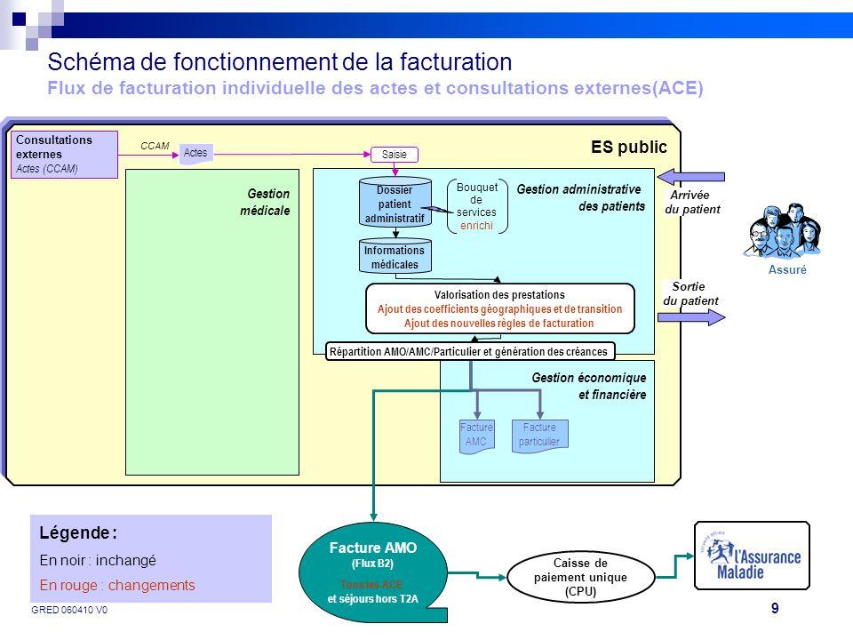 9 GRED 060410 V0Projet FIDES Caisse de paiement unique (CPU) ES public Schéma de fonctionnement de la facturation Flux de facturation individuelle des