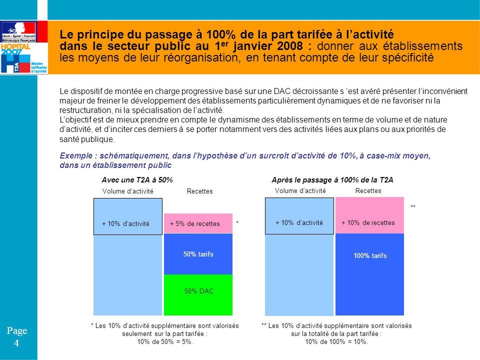 Page 4 Le principe du passage à 100% de la part tarifée à lactivité dans le secteur public au 1 er janvier 2008 : donner aux établissements les moyens
