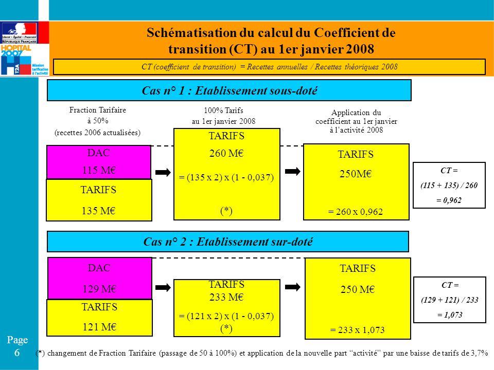Page 6 Schématisation du calcul du Coefficient de transition (CT) au 1er janvier 2008 DAC 115 M TARIFS 135 M TARIFS 250M = 260 x 0,962 (*) changement de Fraction Tarifaire (passage de 50 à 100%) et application de la nouvelle part activité par une baisse de tarifs de 3,7% Fraction Tarifaire à 50% (recettes 2006 actualisées) 100% Tarifs au 1er janvier 2008 Application du coefficient au 1er janvier à lactivité 2008 CT (coefficient de transition) = Recettes annuelles / Recettes théoriques 2008 CT = (115 + 135) / 260 = 0,962 Cas n° 1 : Etablissement sous-doté DAC 129 M TARIFS 121 M TARIFS 233 M = (121 x 2) x (1 - 0,037) (*) TARIFS 250 M = 233 x 1,073 CT = (129 + 121) / 233 = 1,073 Cas n° 2 : Etablissement sur-doté TARIFS 260 M = (135 x 2) x (1 - 0,037) (*)