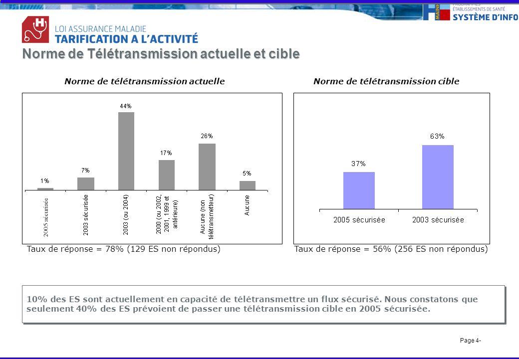 Page 4- Norme de Télétransmission actuelle et cible Norme de télétransmission actuelleNorme de télétransmission cible Taux de réponse = 78% (129 ES non répondus)Taux de réponse = 56% (256 ES non répondus) 10% des ES sont actuellement en capacité de télétransmettre un flux sécurisé.