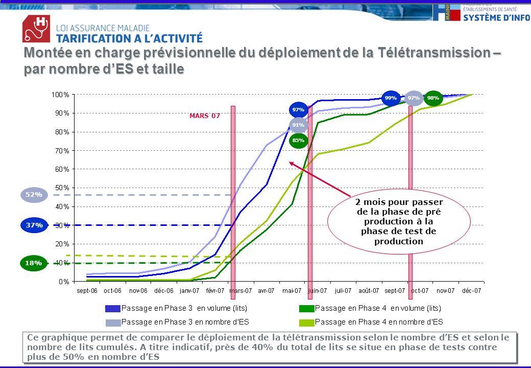 Page 5- Montée en charge prévisionnelle du déploiement de la Télétransmission – par nombre dES et taille 37% 18% Ce graphique permet de comparer le déploiement de la télétransmission selon le nombre dES et selon le nombre de lits cumulés.