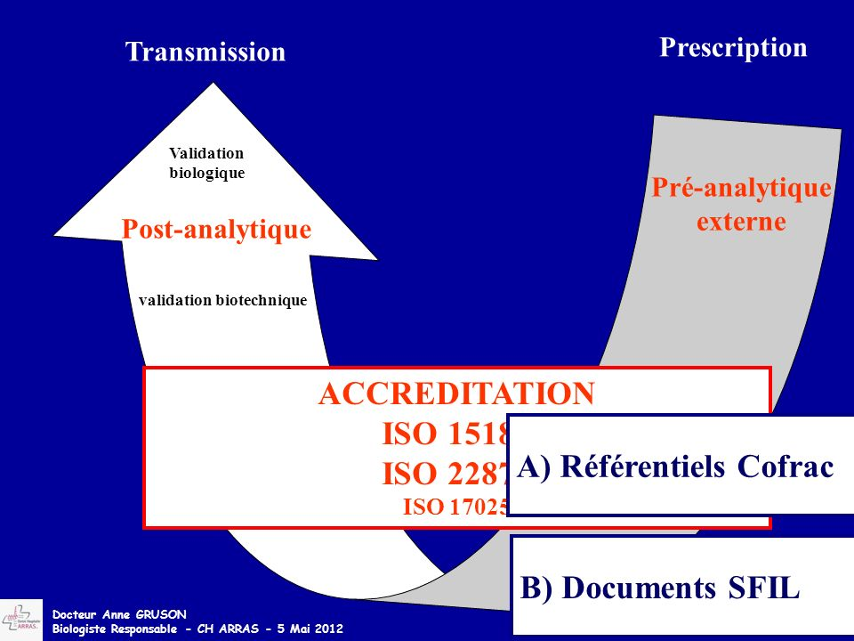 Analytique Pré-analytique interne Pré-analytique externe Validation biologique Post-analytique Transmission ACCREDITATION ISO 15189 ISO 22870 ISO 1702