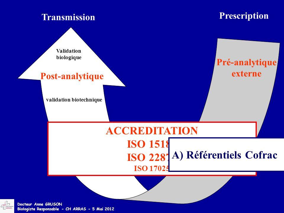 Analytique Pré-analytique interne Pré-analytique externe Validation biologique Post-analytique Transmission ACCREDITATION ISO 15189 ISO 22870 ISO 17025 validation biotechnique Prescription A) Référentiels Cofrac Docteur Anne GRUSON Biologiste Responsable - CH ARRAS - 5 Mai 2012