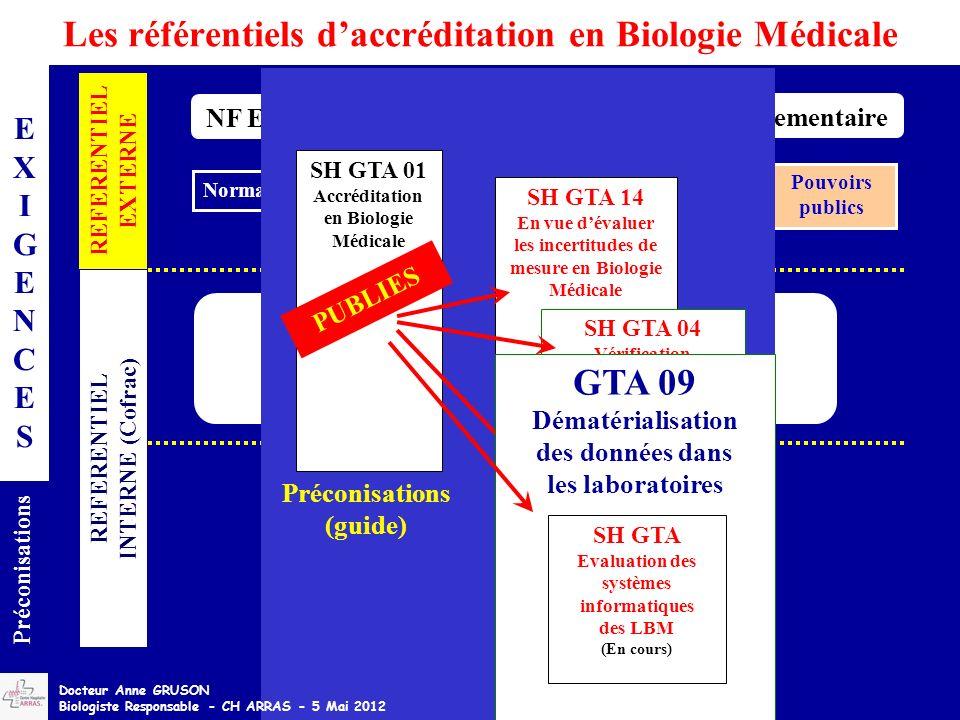 Les référentiels daccréditation en Biologie Médicale EXIGENCESEXIGENCES Préconisations REFERENTIEL EXTERNE NF EN ISO 15189 REFERENTIEL INTERNE (Cofrac) Normalisation Législation Réglementaire Pouvoirs publics + RECUEIL DES EXIGENCES SPECIFIQUES DACCREDITATION DES LABORATOIRES DE BIOLOGIE MEDICALE SH REF 02 – Rév 01 SH GTA 14 En vue dévaluer les incertitudes de mesure en Biologie Médicale SH GTA 01 Accréditation en Biologie Médicale SH GTA 04 Vérification (Portée A) Validation (Portée B) des méthodes en Biologie Médicale PUBLIES SH GTA 06 Contrôles de Qualité Préconisations (guide) GTA 09 Dématérialisation des données dans les laboratoires SH GTA Evaluation des systèmes informatiques des LBM (En cours) Docteur Anne GRUSON Biologiste Responsable - CH ARRAS - 5 Mai 2012