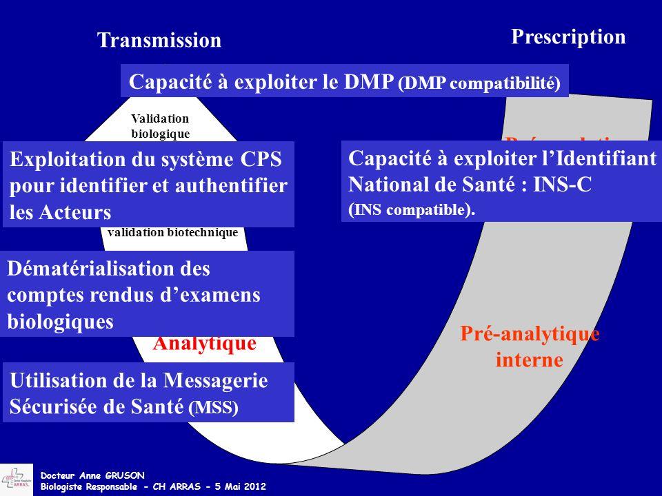 Analytique Pré-analytique interne Pré-analytique externe Validation biologique Post-analytique Transmission validation biotechnique Prescription Docte