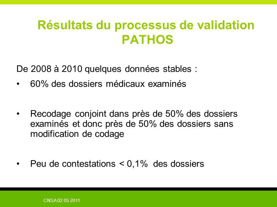CNSA 02 05 2011 Résultats du processus de validation PATHOS De 2008 à 2010 quelques données stables : 60% des dossiers médicaux examinés Recodage conj