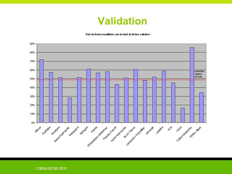 CNSA 02 05 2011 Validation
