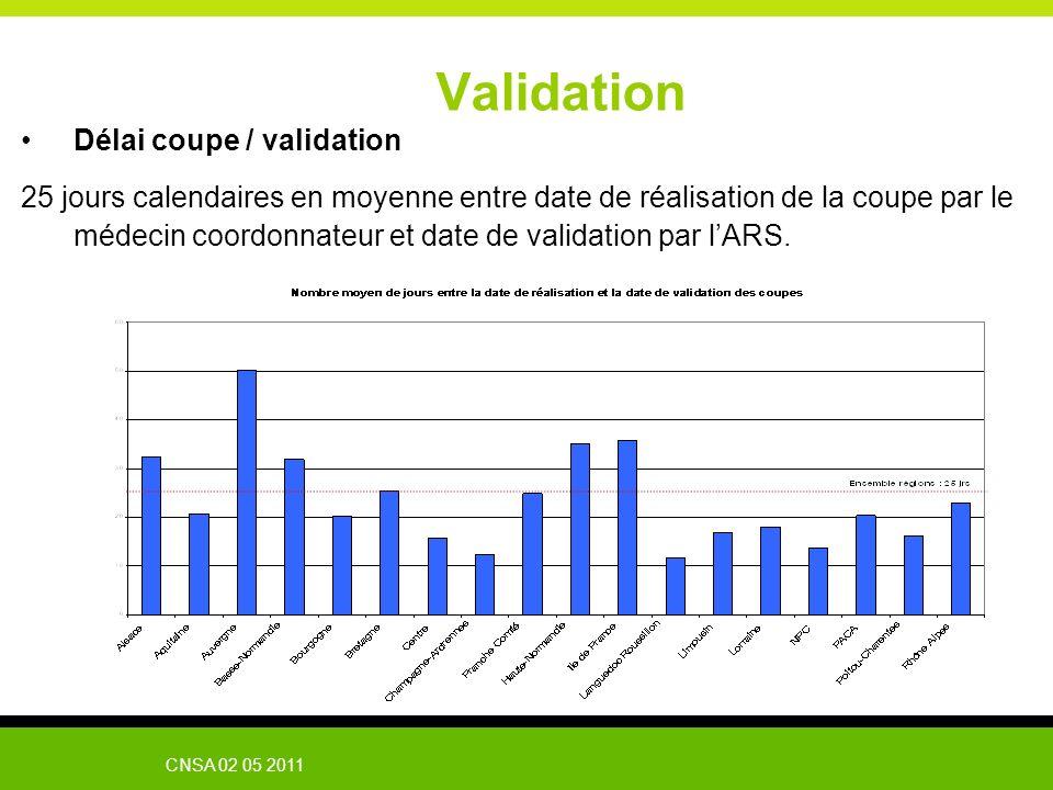 CNSA 02 05 2011 Validation Délai coupe / validation 25 jours calendaires en moyenne entre date de réalisation de la coupe par le médecin coordonnateur