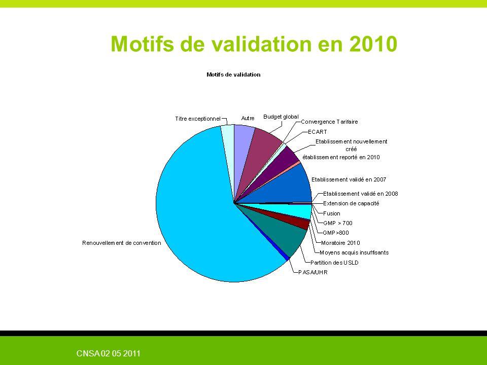 CNSA 02 05 2011 Motifs de validation en 2010
