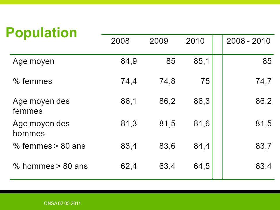 CNSA 02 05 2011 Population 2008200920102008 - 2010 Age moyen84,98585,185 % femmes74,474,87574,7 Age moyen des femmes 86,186,286,386,2 Age moyen des ho