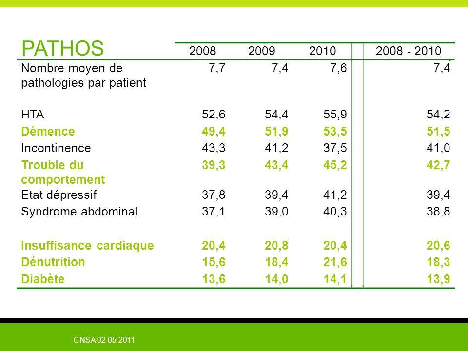 CNSA 02 05 2011 PATHOS 2008200920102008 - 2010 Nombre moyen de pathologies par patient 7,77,47,67,4 HTA52,654,455,954,2 Démence49,451,953,551,5 Incont