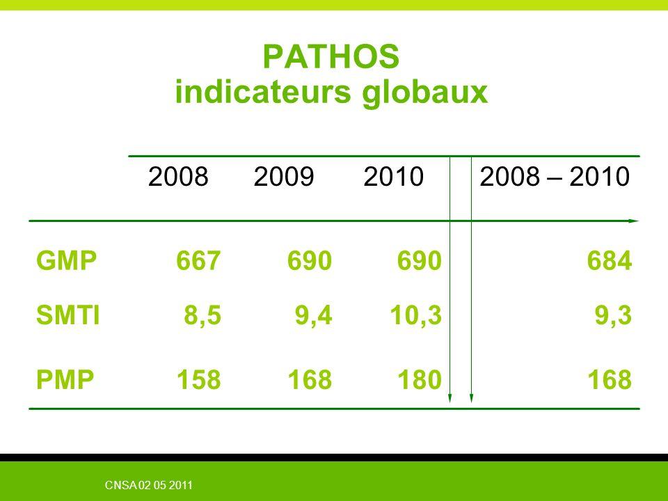 CNSA 02 05 2011 PATHOS indicateurs globaux 168180168158PMP 9,310,39,48,5SMTI 2008 – 2010201020092008 684690 667GMP
