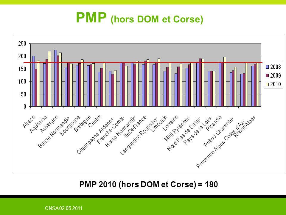 CNSA 02 05 2011 PMP (hors DOM et Corse) PMP 2010 (hors DOM et Corse) = 180