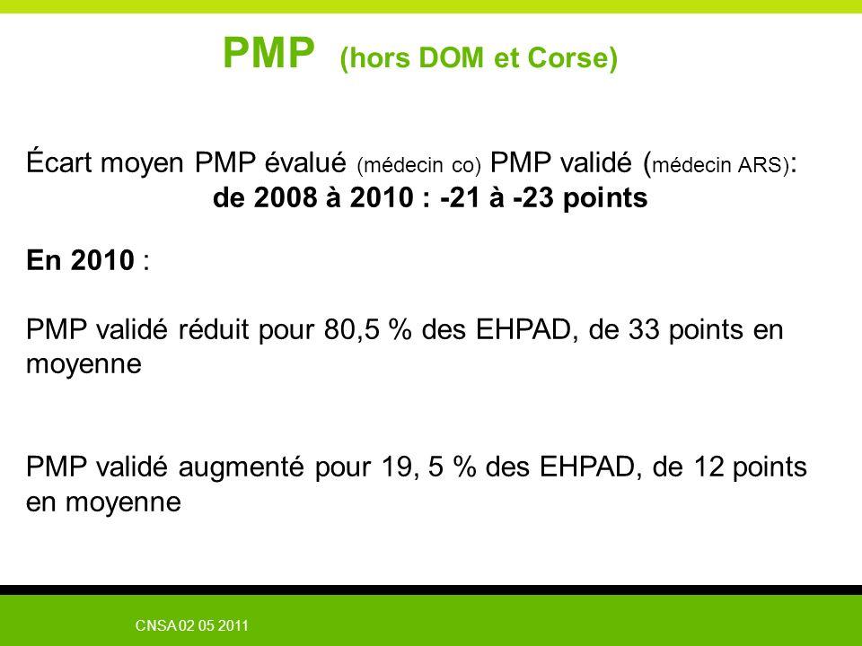 CNSA 02 05 2011 PMP (hors DOM et Corse) Écart moyen PMP évalué (médecin co) PMP validé ( médecin ARS) : de 2008 à 2010 : -21 à -23 points En 2010 : PM