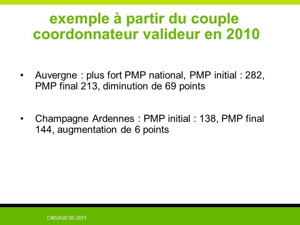 CNSA 02 05 2011 Auvergne : plus fort PMP national, PMP initial : 282, PMP final 213, diminution de 69 points Champagne Ardennes : PMP initial : 138, P