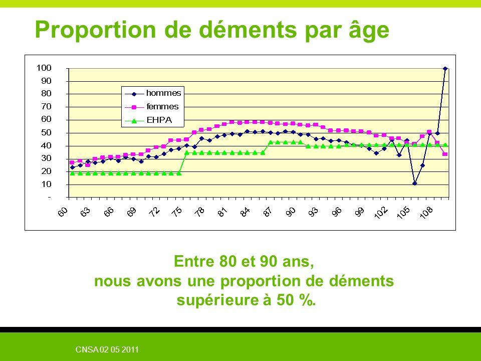 CNSA 02 05 2011 Proportion de déments par âge Entre 80 et 90 ans, nous avons une proportion de déments supérieure à 50 %.