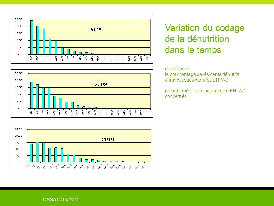 CNSA 02 05 2011 Variation du codage de la dénutrition dans le temps en abscisse : le pourcentage de résidents dénutris diagnostiqués dans les EHPAD en