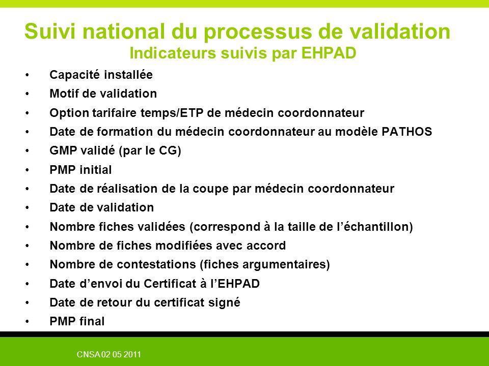 CNSA 02 05 2011 Suivi national du processus de validation Indicateurs suivis par EHPAD Capacité installée Motif de validation Option tarifaire temps/E
