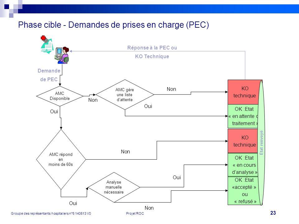 24 Groupe des représentants hospitaliers n°6 140613 V0Projet ROC Phase cible - Premiers éléments du modèle conceptuel de données N° séjour / venue / pré-séjour PEC active (+ historisation) Calcul AMC Facture AMO 1,1 0,1 1,1 1,2 1,1 Renouvellement des PEC automatique pour le SSR, la psychiatrie et le HAD (à valider) Facture AMC 1,1 Titre AMC 1,1