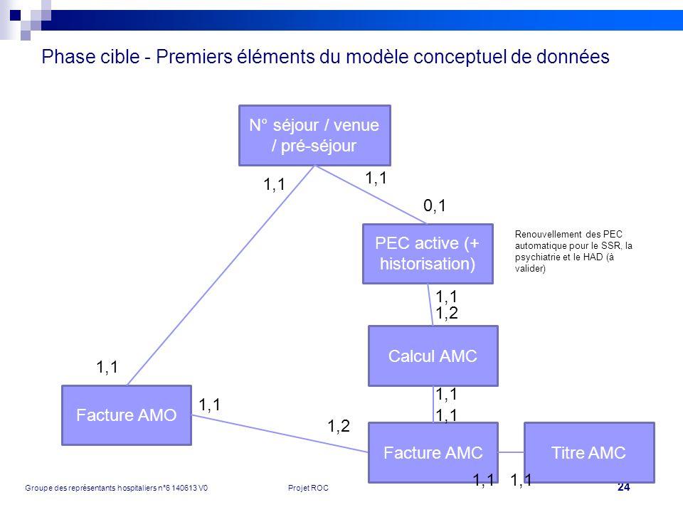 24 Groupe des représentants hospitaliers n°6 140613 V0Projet ROC Phase cible - Premiers éléments du modèle conceptuel de données N° séjour / venue / p