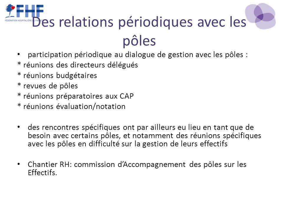 Des relations périodiques avec les pôles participation périodique au dialogue de gestion avec les pôles : * réunions des directeurs délégués * réunion