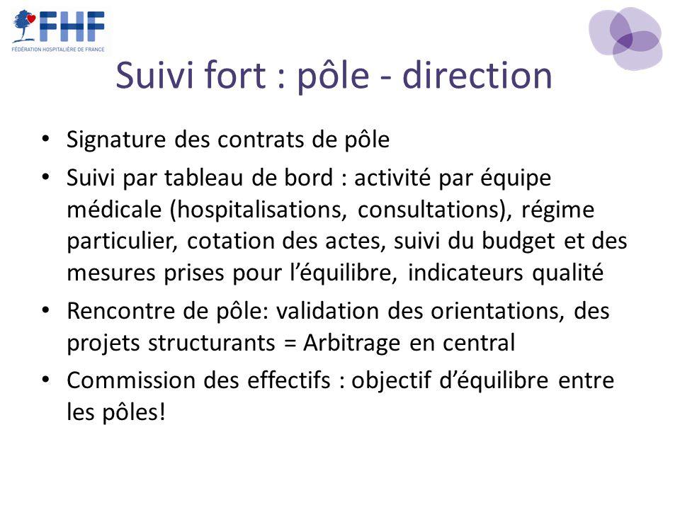 Suivi fort : pôle - direction Signature des contrats de pôle Suivi par tableau de bord : activité par équipe médicale (hospitalisations, consultations