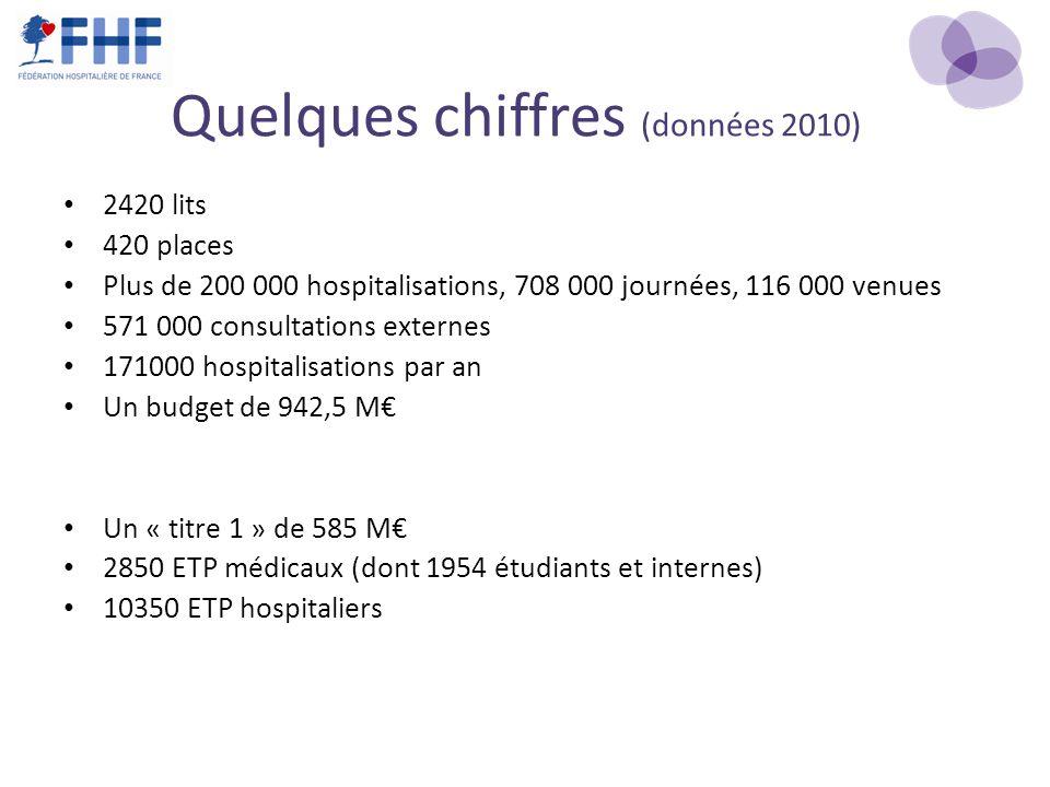 Quelques chiffres (données 2010) 2420 lits 420 places Plus de 200 000 hospitalisations, 708 000 journées, 116 000 venues 571 000 consultations externe