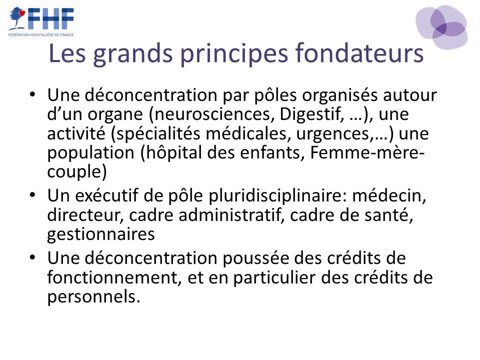 Les grands principes fondateurs Une déconcentration par pôles organisés autour dun organe (neurosciences, Digestif, …), une activité (spécialités médi