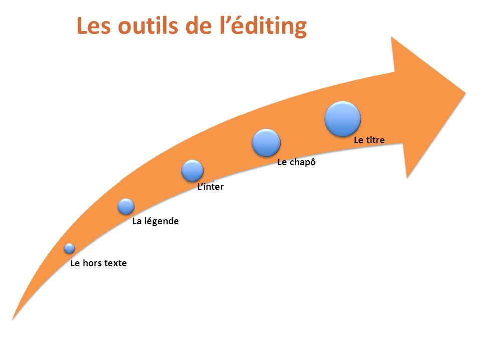 Les outils de léditing Le hors texte La légende Linter Le chapô Le titre