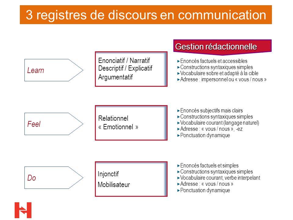19 3 registres de discours en communication Injonctif Mobilisateur Learn Feel Do Relationnel « Emotionnel » Enonciatif / Narratif Descriptif / Explica