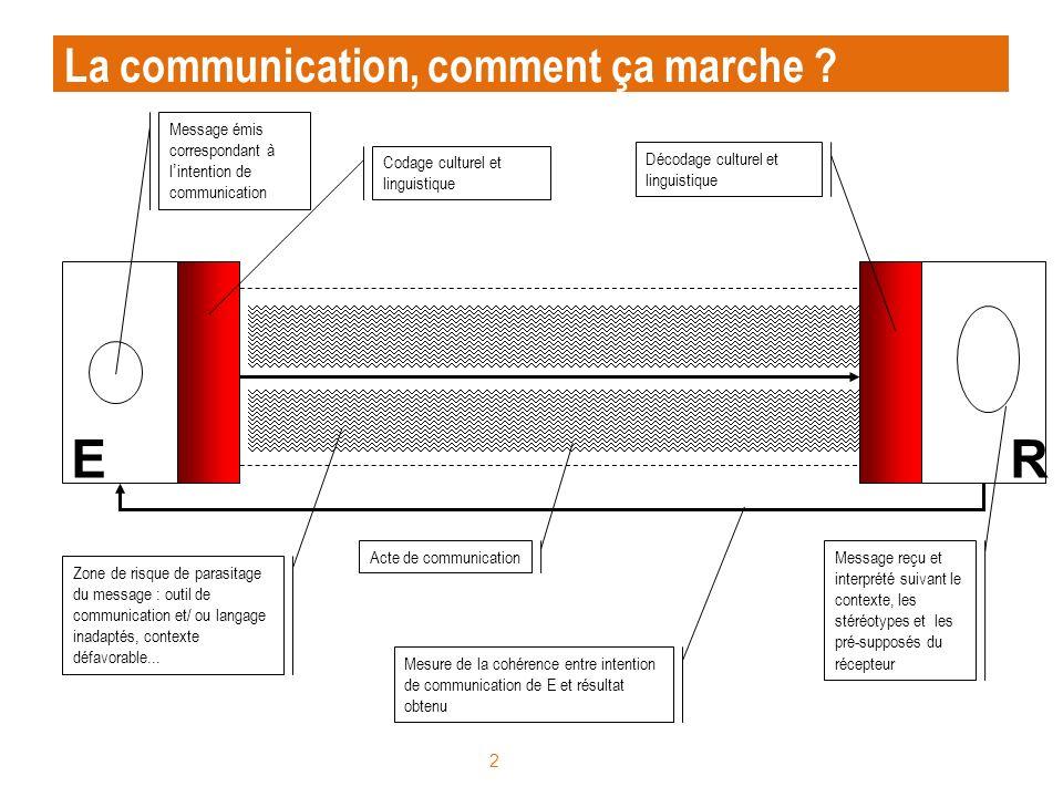 2 Message émis correspondant à lintention de communication Codage culturel et linguistique Zone de risque de parasitage du message : outil de communic