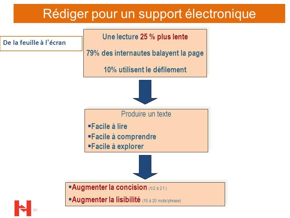 24 De la feuille à lécran Rédiger pour un support électronique Une lecture 25 % plus lente 79% des internautes balayent la page 10% utilisent le défil