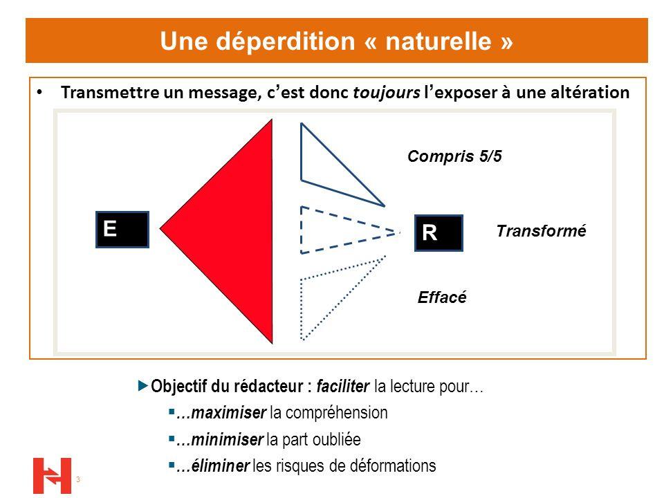 3 Une déperdition « naturelle » Transmettre un message, cest donc toujours lexposer à une altération E R Compris 5/5 Transformé Effacé Objectif du réd