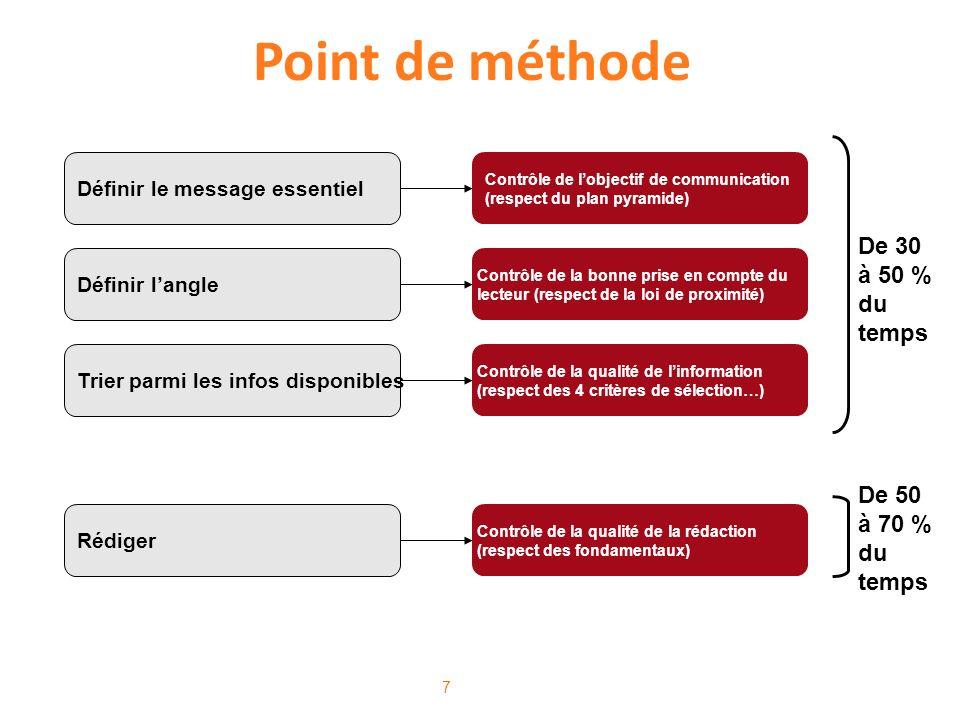 7 Point de méthode Définir le message essentiel Contrôle de lobjectif de communication (respect du plan pyramide) Trier parmi les infos disponibles Ré