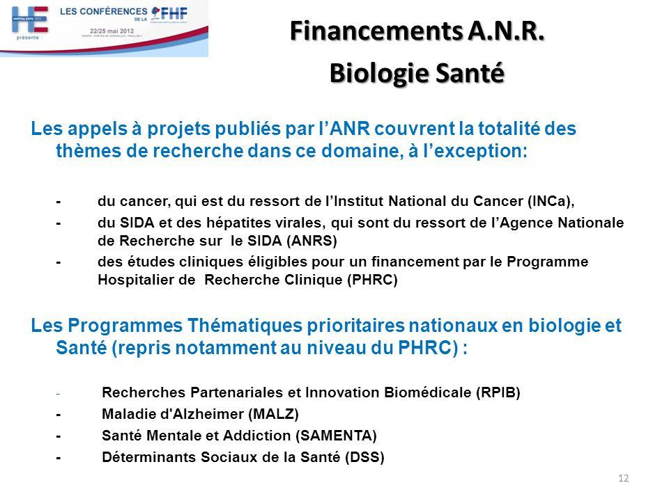 Financements A.N.R. Biologie Santé Les appels à projets publiés par lANR couvrent la totalité des thèmes de recherche dans ce domaine, à lexception: -
